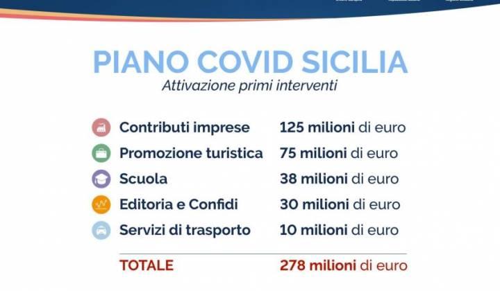 """Immagine articolo: Presentato il """"Piano Covid Sicilia"""": 278 milioni € per sostenere imprese, turismo, istruzione, editoria e trasporti in Sicilia"""